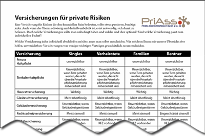 Cover Flyer Versicherungen fuer private Risiken